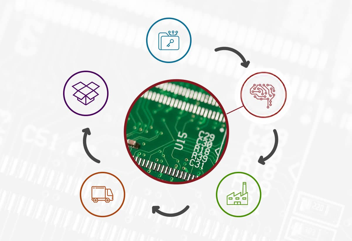 PCB-for-supply-chain-speed
